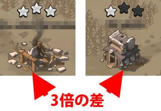 ☆3は☆1よりも3倍のポイント差があります